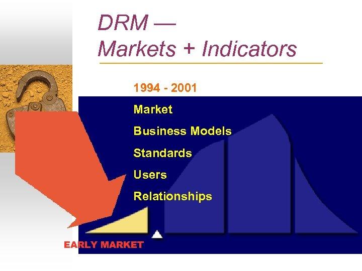 DRM — Markets + Indicators 1994 - 2001 Market Business Models Standards Users Relationships