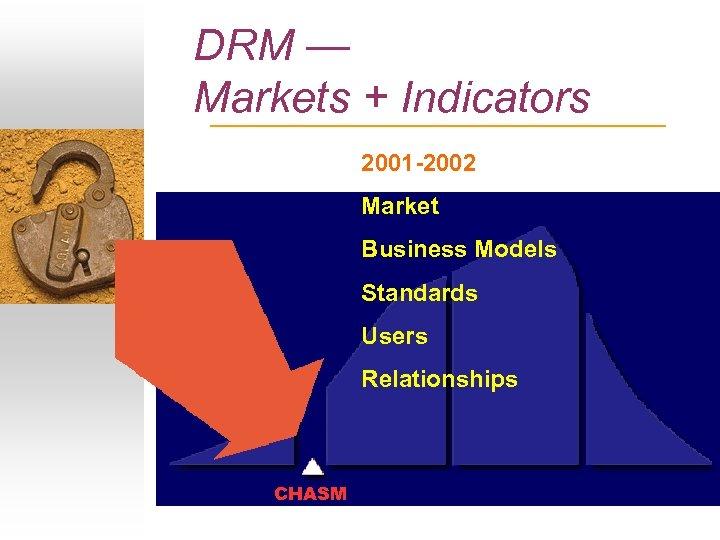 DRM — Markets + Indicators 2001 -2002 Market Business Models Standards Users Relationships CHASM