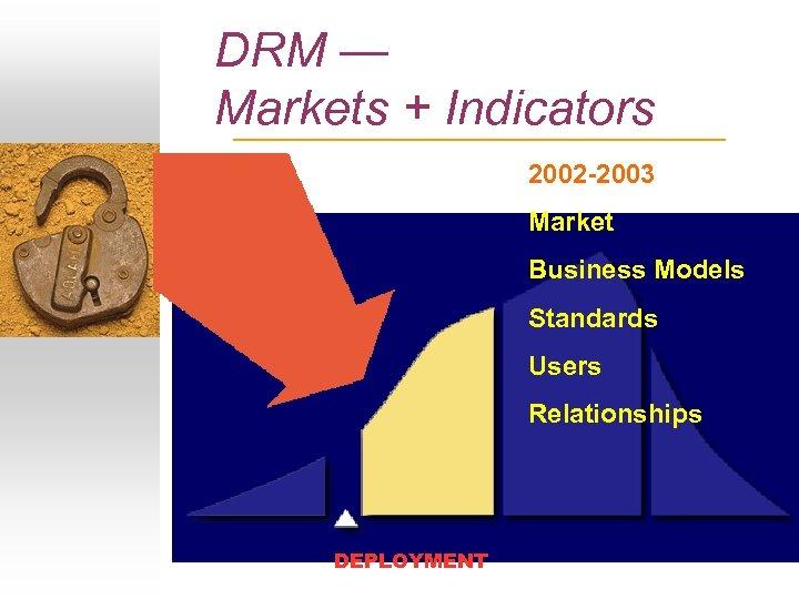 DRM — Markets + Indicators 2002 -2003 Market Business Models Standards Users Relationships DEPLOYMENT