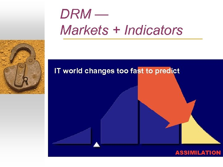 DRM — Markets + Indicators IT world changes too fast to predict ASSIMILATION