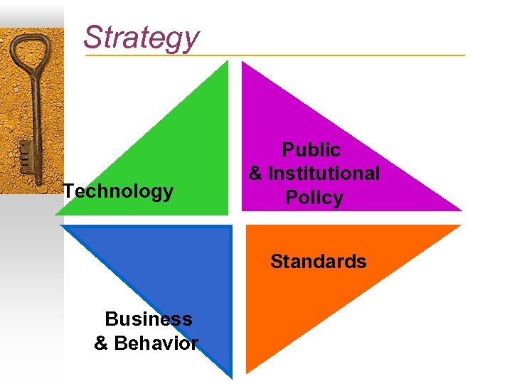 Strategy Technology Public & Institutional Policy Standards Business & Behavior