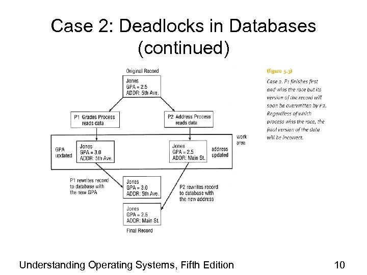 Case 2: Deadlocks in Databases (continued) Understanding Operating Systems, Fifth Edition 10