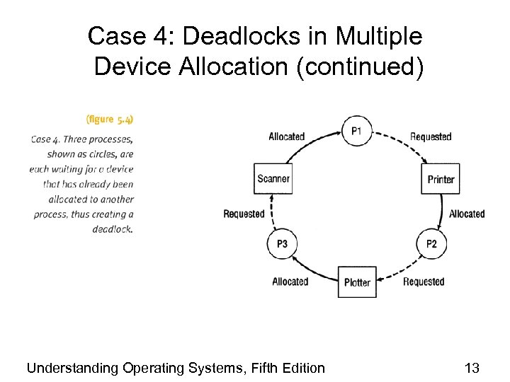 Case 4: Deadlocks in Multiple Device Allocation (continued) Understanding Operating Systems, Fifth Edition 13