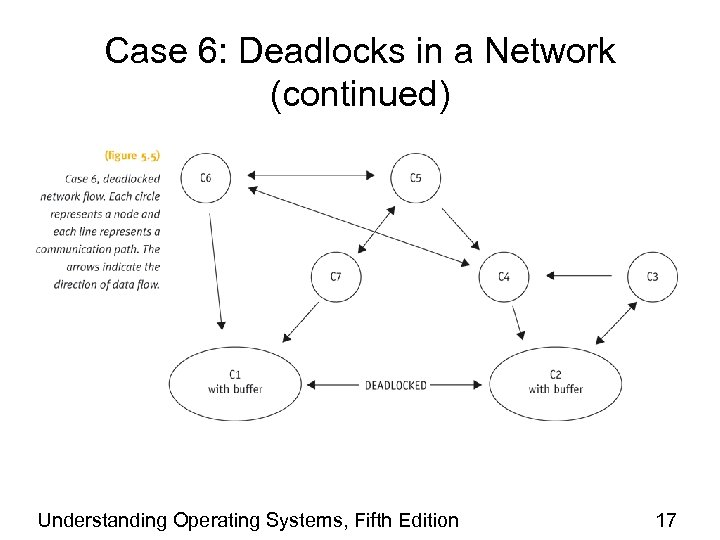 Case 6: Deadlocks in a Network (continued) Understanding Operating Systems, Fifth Edition 17