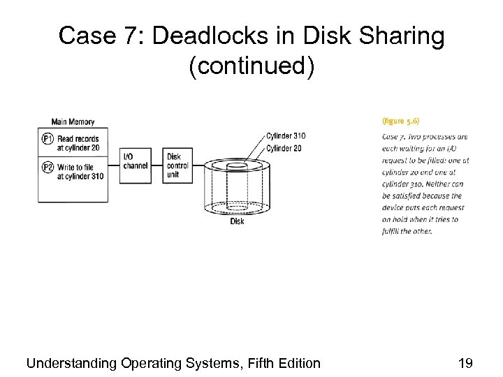 Case 7: Deadlocks in Disk Sharing (continued) Understanding Operating Systems, Fifth Edition 19