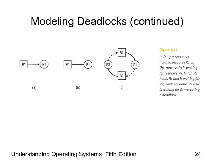 Modeling Deadlocks (continued) Understanding Operating Systems, Fifth Edition 24