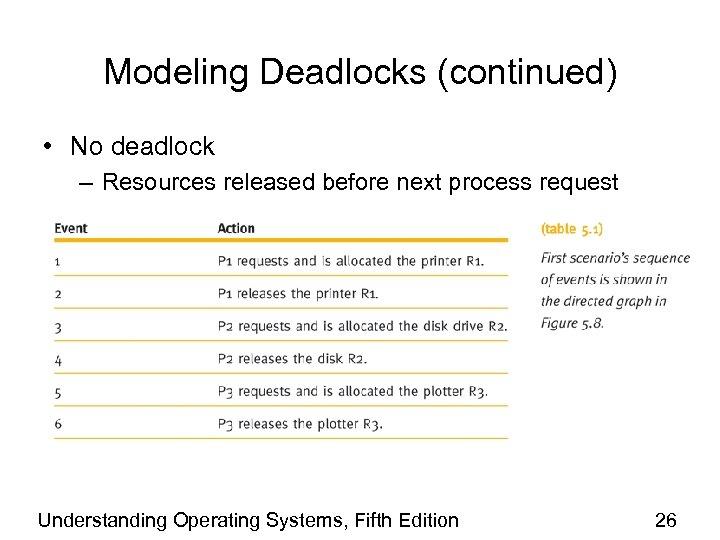 Modeling Deadlocks (continued) • No deadlock – Resources released before next process request Understanding