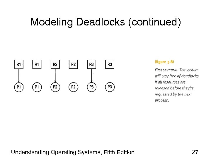 Modeling Deadlocks (continued) Understanding Operating Systems, Fifth Edition 27