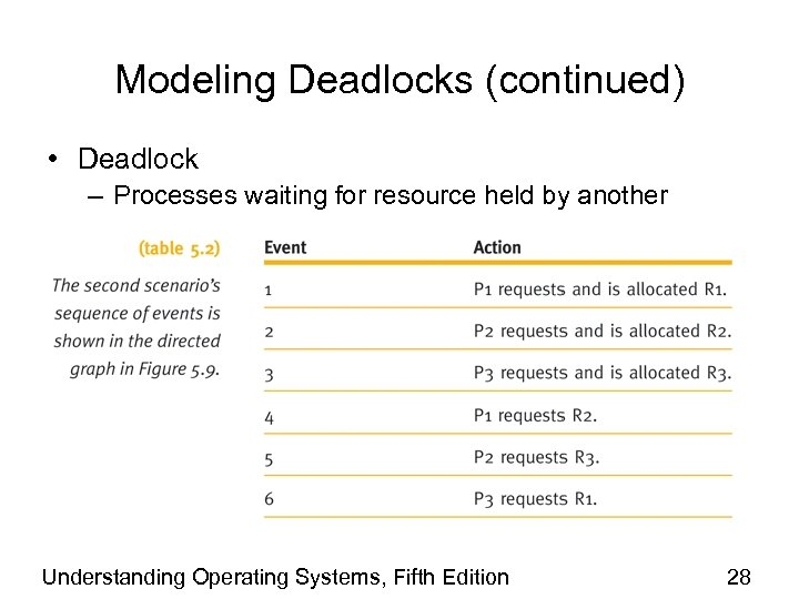 Modeling Deadlocks (continued) • Deadlock – Processes waiting for resource held by another Understanding