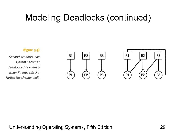 Modeling Deadlocks (continued) Understanding Operating Systems, Fifth Edition 29