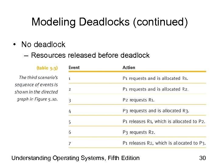 Modeling Deadlocks (continued) • No deadlock – Resources released before deadlock Understanding Operating Systems,