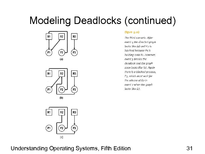 Modeling Deadlocks (continued) Understanding Operating Systems, Fifth Edition 31
