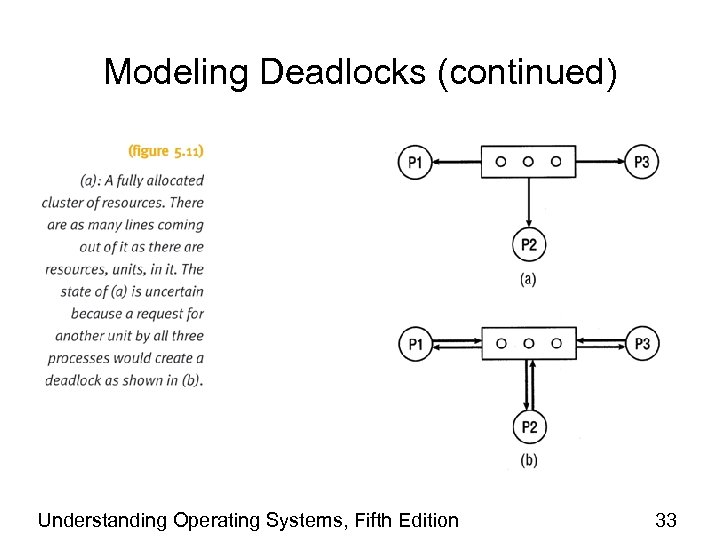 Modeling Deadlocks (continued) Understanding Operating Systems, Fifth Edition 33