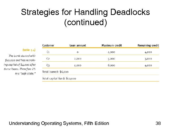 Strategies for Handling Deadlocks (continued) Understanding Operating Systems, Fifth Edition 38