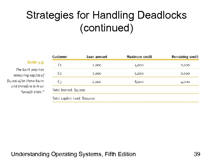 Strategies for Handling Deadlocks (continued) Understanding Operating Systems, Fifth Edition 39