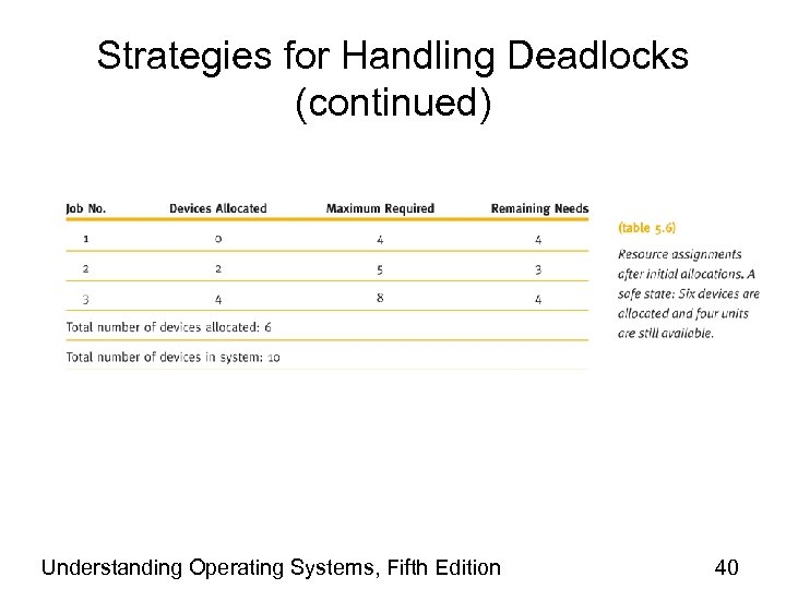 Strategies for Handling Deadlocks (continued) Understanding Operating Systems, Fifth Edition 40