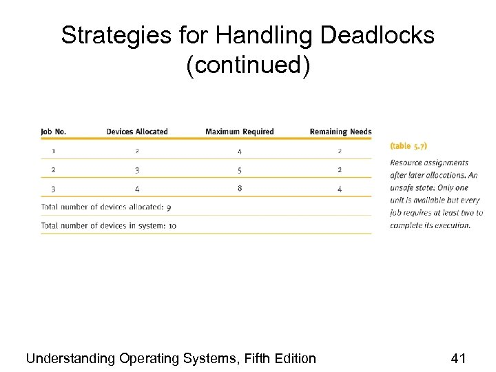 Strategies for Handling Deadlocks (continued) Understanding Operating Systems, Fifth Edition 41