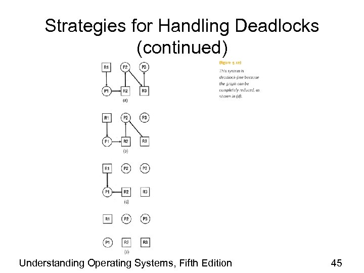 Strategies for Handling Deadlocks (continued) Understanding Operating Systems, Fifth Edition 45