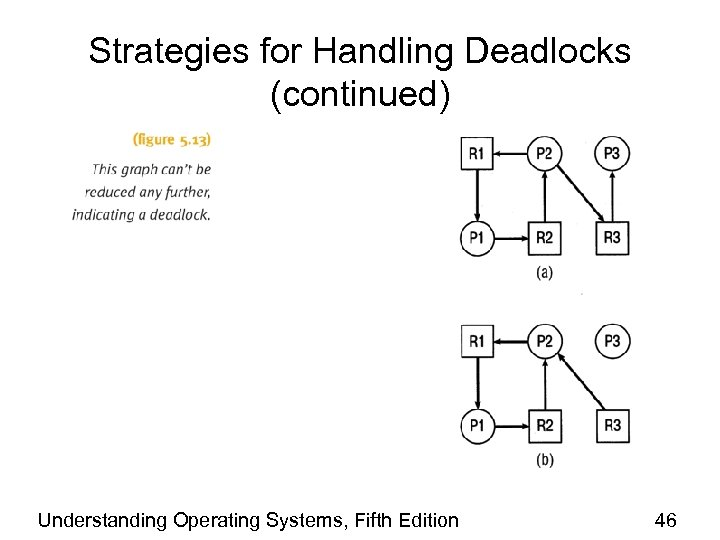 Strategies for Handling Deadlocks (continued) Understanding Operating Systems, Fifth Edition 46