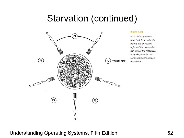 Starvation (continued) Understanding Operating Systems, Fifth Edition 52