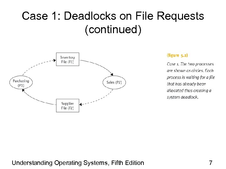 Case 1: Deadlocks on File Requests (continued) Understanding Operating Systems, Fifth Edition 7