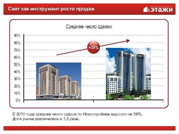 Сайт как инструмент роста продаж С 2010 года среднее число сделок по Новостройкам выросло