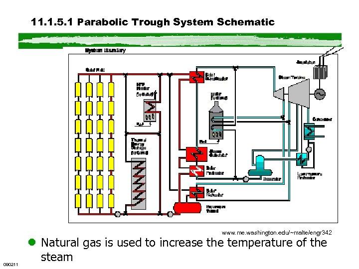 11. 1. 5. 1 Parabolic Trough System Schematic www. me. washington. edu/~malte/engr 342 090211