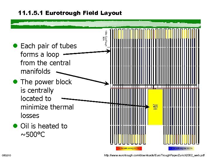 11. 1. 5. 1 Eurotrough Field Layout l Each pair of tubes forms a