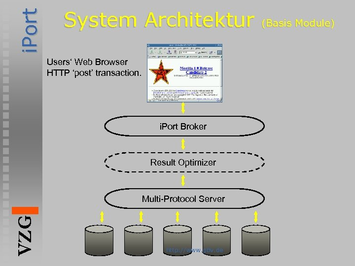 i. Port System Architektur Users' Web Browser HTTP 'post' transaction. i. Port Broker Result