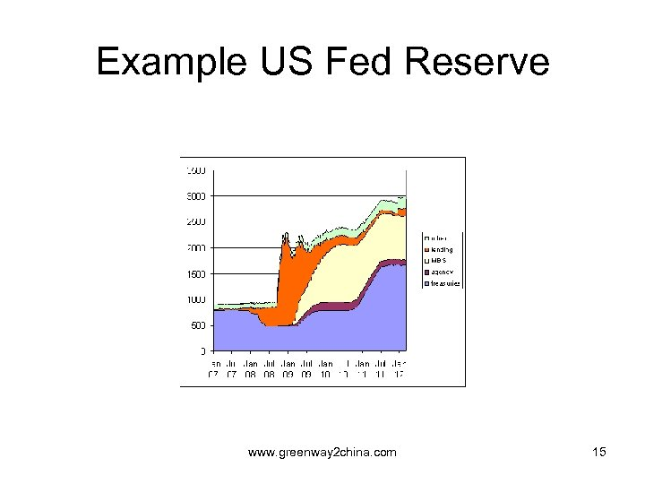 Example US Fed Reserve www. greenway 2 china. com 15