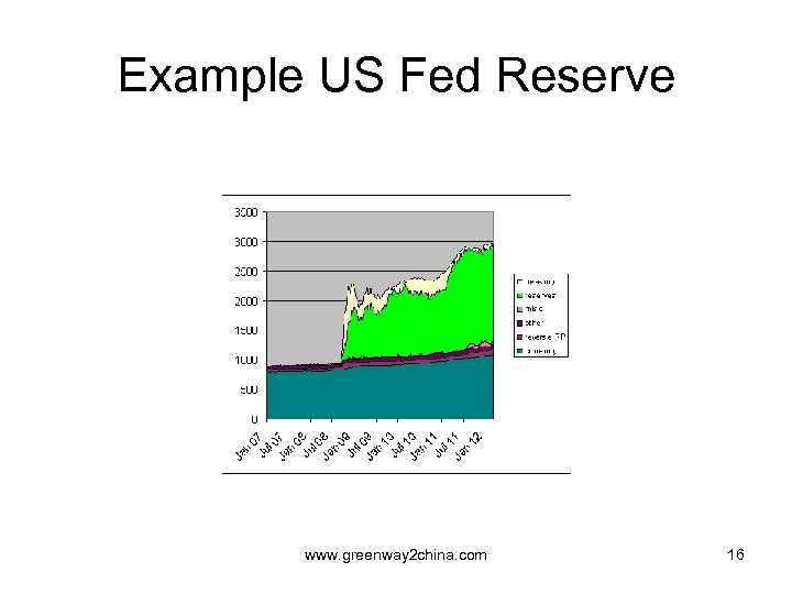 Example US Fed Reserve www. greenway 2 china. com 16