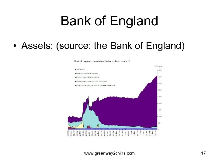 Bank of England • Assets: (source: the Bank of England) www. greenway 2 china.