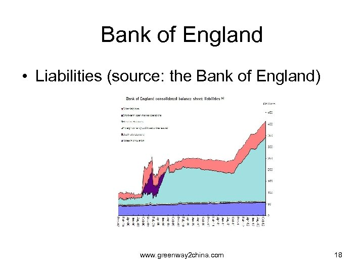 Bank of England • Liabilities (source: the Bank of England) www. greenway 2 china.