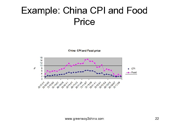 Example: China CPI and Food Price www. greenway 2 china. com 22