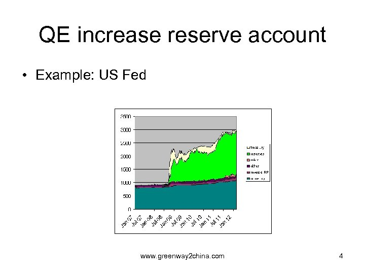 QE increase reserve account • Example: US Fed www. greenway 2 china. com 4