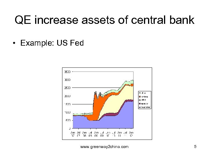 QE increase assets of central bank • Example: US Fed www. greenway 2 china.