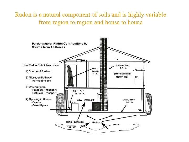Radon is a natural component of soils and is highly variable from region to