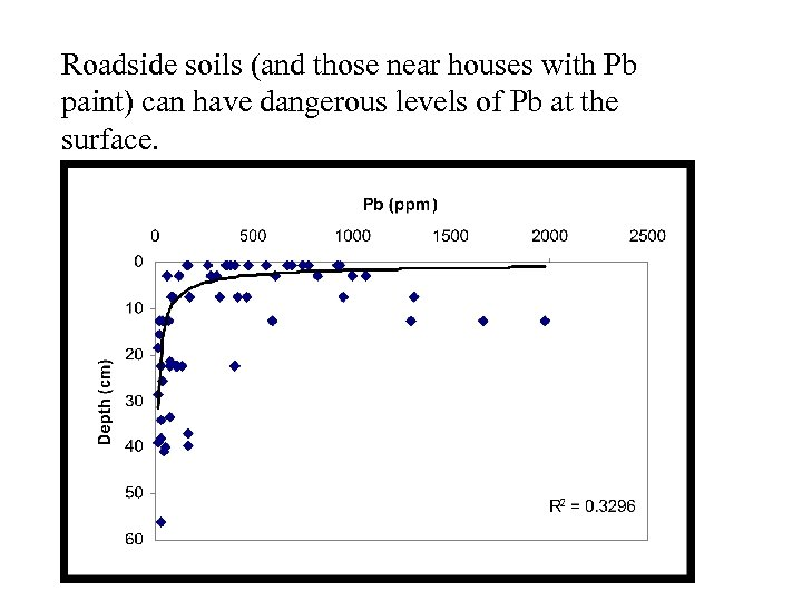 Roadside soils (and those near houses with Pb paint) can have dangerous levels of