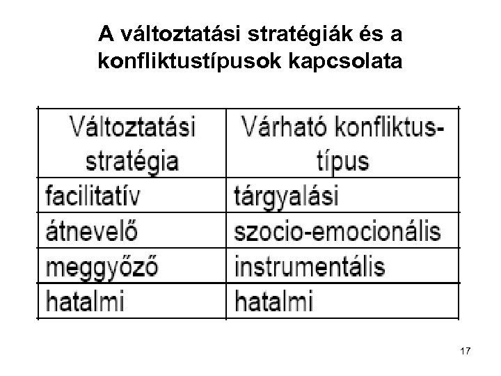 A változtatási stratégiák és a konfliktustípusok kapcsolata 17