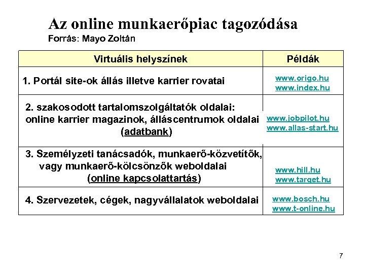Az online munkaerőpiac tagozódása Forrás: Mayo Zoltán Virtuális helyszínek 1. Portál site-ok állás illetve