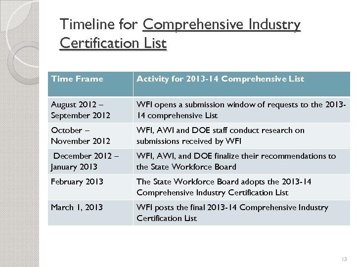 Timeline for Comprehensive Industry Certification List Time Frame Activity for 2013 -14 Comprehensive List