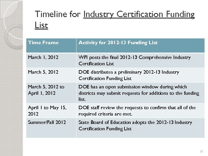 Timeline for Industry Certification Funding List Time Frame Activity for 2012 -13 Funding List