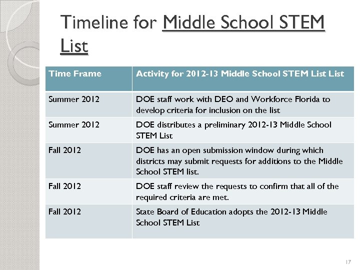 Timeline for Middle School STEM List Time Frame Activity for 2012 -13 Middle School