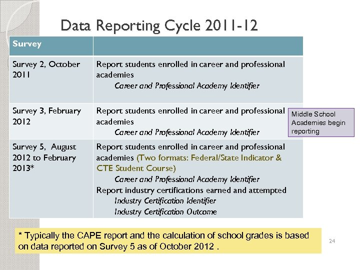 Data Reporting Cycle 2011 -12 Survey 2, October 2011 Report students enrolled in career