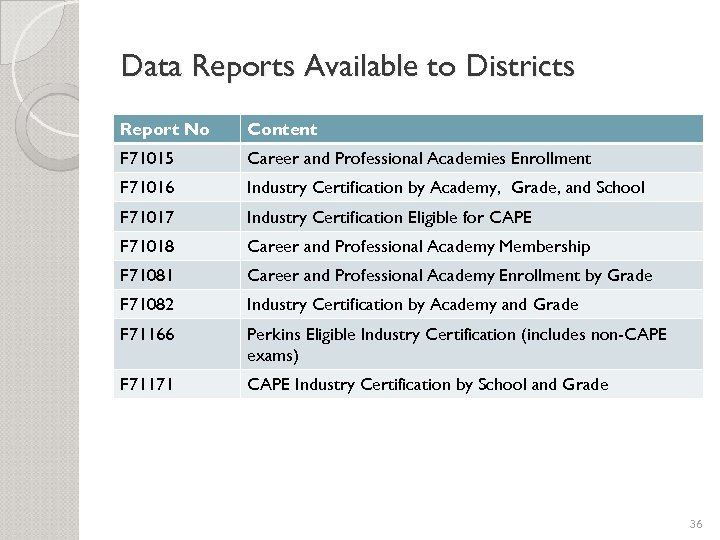 Data Reports Available to Districts Report No Content F 71015 Career and Professional Academies