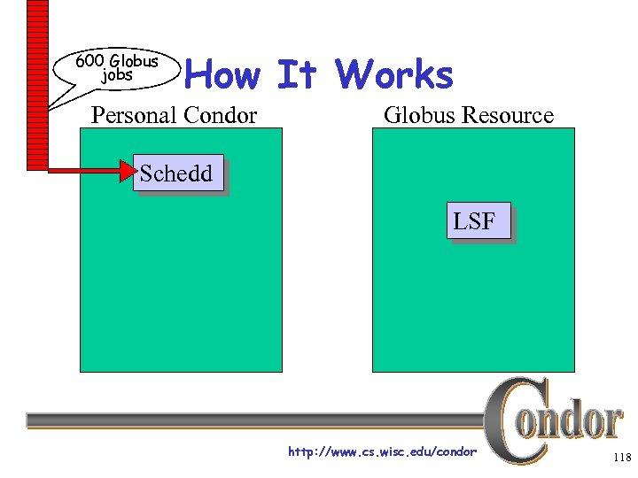 600 Globus jobs How It Works Personal Condor Globus Resource Schedd LSF http: //www.