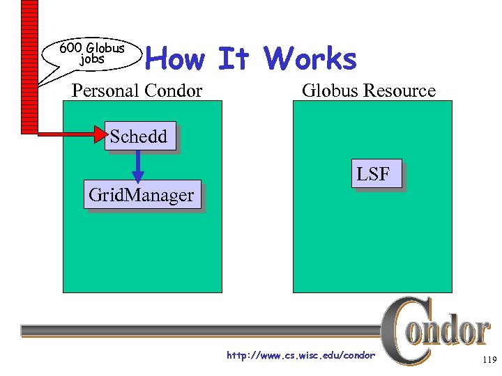 600 Globus jobs How It Works Personal Condor Globus Resource Schedd Grid. Manager LSF