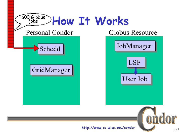 600 Globus jobs How It Works Personal Condor Globus Resource Schedd Job. Manager Grid.