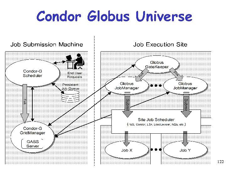 Condor Globus Universe 122