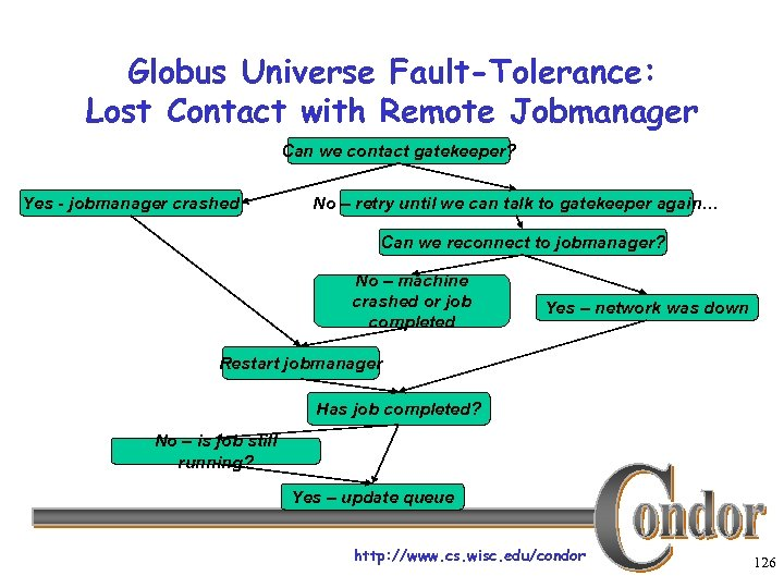 Globus Universe Fault-Tolerance: Lost Contact with Remote Jobmanager Can we contact gatekeeper? Yes -